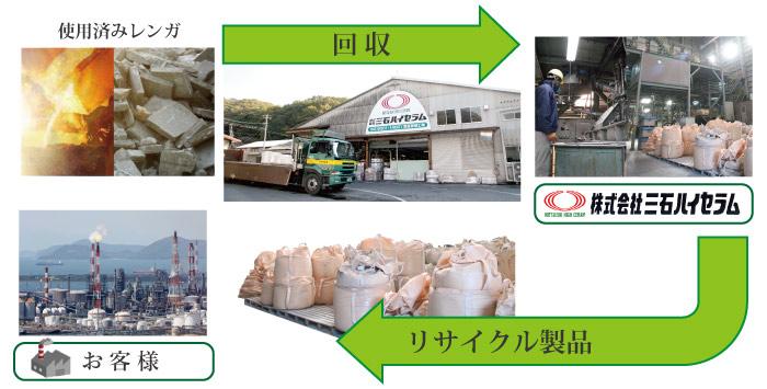 使用済み耐火物のリサイクル
