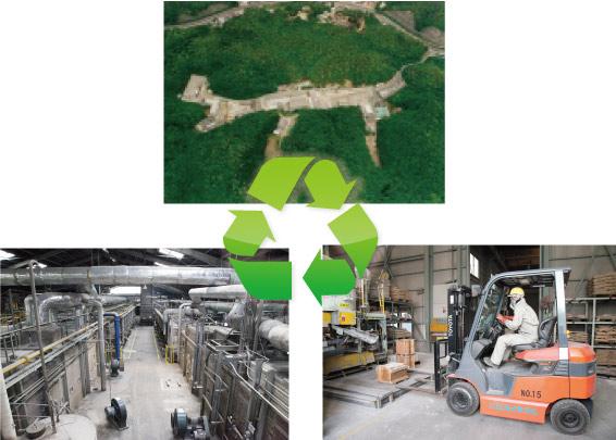 社内での環境対策