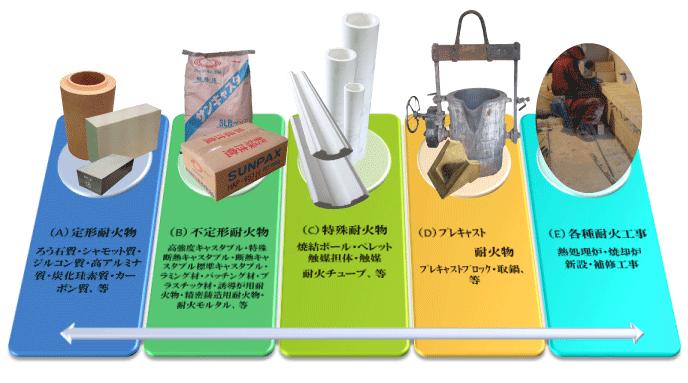 耐火物の種類(A)定形耐火物、(B)不定形耐火物、(C)特殊耐火物、(D)プレキャスト耐火物、(E)各種耐火工事