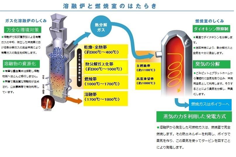 溶融炉と燃焼室の働きの解説画像